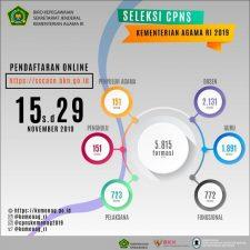 Rincian Formasi Seleksi CPNS Kemenag Tahun 2019